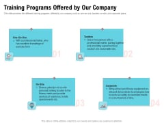 Physical Trainer Training Programs Offered By Our Company Structure PDF