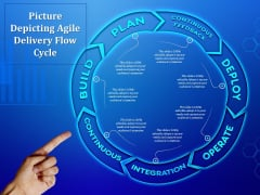 Picture Depicting Agile Delivery Flow Cycle Ppt PowerPoint Presentation Professional Icons PDF