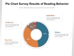 Pie Chart Survey Results Of Reading Behavior Ppt PowerPoint Presentation Gallery Ideas PDF