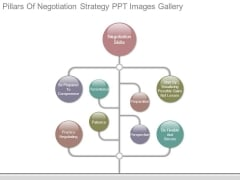Pillars Of Negotiation Strategy Ppt Images Gallery
