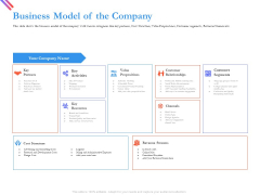 Pitch Deck For Fund Raising From Series C Funding Business Model Of The Company Portrait PDF