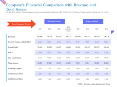 Pitch Deck For Fund Raising From Series C Funding Companys Financial Comparison With Revenue And Total Assets Icons PDF