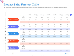 Pitch Deck For Fund Raising From Series C Funding Product Sales Forecast Table Clipart PDF