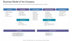 Pitch Deck For Fundraising From Angel Investors Business Model Of The Company Ppt Infographics Layouts PDF