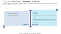 Pitch Deck For Fundraising From Angel Investors Companys Solution For Customers Problems Ppt Gallery Slides PDF