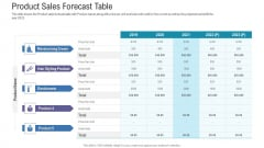 Pitch Deck For Fundraising From Angel Investors Product Sales Forecast Table Ppt Show Pictures PDF