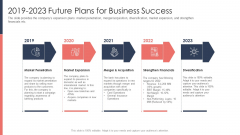 Pitch Deck For Fundraising From Post Market Financing 2019 To 2023 Future Plans For Business Success Icons PDF