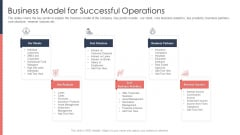 Pitch Deck For Fundraising From Post Market Financing Business Model For Successful Operations Mockup PDF