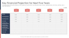 Pitch Deck For Fundraising From Post Market Financing Key Financial Projection For Next Five Years Template PDF