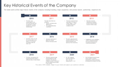 Pitch Deck For Fundraising From Post Market Financing Key Historical Events Of The Company Structure PDF