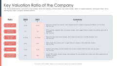 Pitch Deck For Fundraising From Post Market Financing Key Valuation Ratio Of The Company Formats PDF