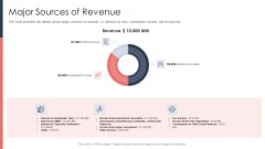 Pitch Deck For Fundraising From Post Market Financing Major Sources Of Revenue Infographics PDF