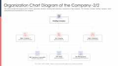Pitch Deck For Fundraising From Post Market Financing Organization Chart Diagram Of The Company Sister Elements PDF
