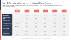 Pitch Deck For Fundraising From Post Market Financing Total Revenue Forecast For Next Five Years Structure PDF