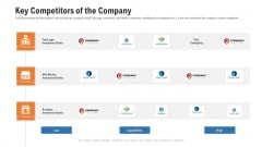 Pitch Deck For Procurement Deal Key Competitors Of The Company Ppt Portfolio Visuals PDF