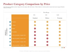 Pitch Deck For Raising Capital For Inorganic Growth Product Category Comparison By Price Download PDF
