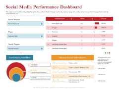 Pitch Deck For Raising Capital For Inorganic Growth Social Media Performance Dashboard Mockup PDF