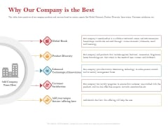 Pitch Deck For Raising Capital For Inorganic Growth Why Our Company Is The Best Template PDF