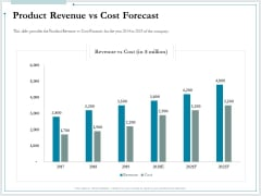 Pitch Deck For Raising Funds From Product Crowdsourcing Product Revenue Vs Cost Forecast Microsoft PDF