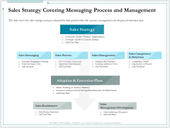 Pitch Deck For Raising Funds From Product Crowdsourcing Sales Strategy Covering Messaging Process And Management Summary PDF