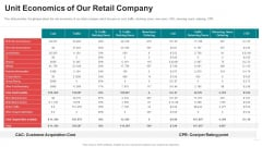 Pitch Deck For Seed Funding Unit Economics Of Our Retail Company Summary PDF