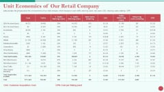 Pitch Deck Private Investor Unit Economics Of Our Retail Company Demonstration PDF