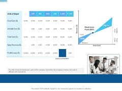 Pitch Deck To Collect Funding From Initial Financing Break Even Point Analysis Slides PDF
