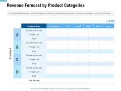 Pitch Deck To Collect Funding From Initial Financing Revenue Forecast By Product Categories Icons PDF
