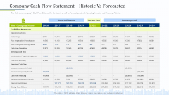 Pitch Deck To Draw External Capital From Commercial Banking Institution Company Cash Flow Statement Historic Vs Forecasted Information PDF