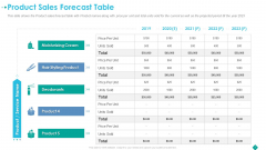 Pitch Deck To Procure Funds From Private Investor Product Sales Forecast Table Graphics PDF