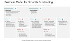Pitch Deck To Raise Capital From Commercial Financial Institution Using Bonds Business Model For Smooth Functioning Designs PDF