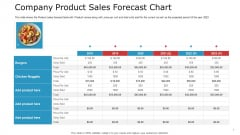 Pitch Deck To Raise Capital From Commercial Financial Institution Using Bonds Company Product Sales Forecast Chart Icons PDF