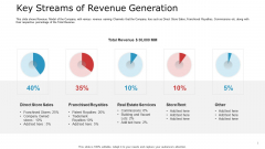 Pitch Deck To Raise Capital From Commercial Financial Institution Using Bonds Key Streams Of Revenue Generation Ideas PDF