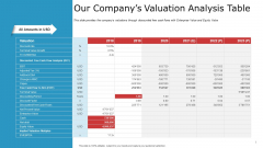 Pitch Deck To Raise Capital From Commercial Financial Institution Using Bonds Our Companys Valuation Analysis Table Diagrams PDF