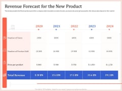 Pitch Deck To Raise Capital From Product Pooled Funding Revenue Forecast For The New Product Rules PDF