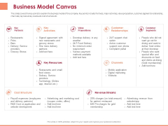 Pitch Deck To Raise Funding From Equity Crowdfunding Business Model Canvas Ppt Ideas Portrait PDF