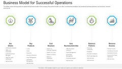 Pitch Deck To Raise Funding From Secondary Market Business Model For Successful Operations Guidelines PDF