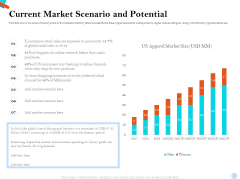 Pitch Presentation Raising Series C Funds Investment Company Current Market Scenario And Potential Mockup PDF