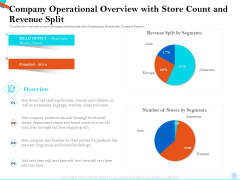 Pitch Presentation Raising Series C Funds Investment Company Operational Overview With Store Count And Revenue Split Summary PDF
