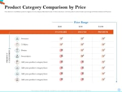 Pitch Presentation Raising Series C Funds Investment Company Product Category Comparison By Price Template PDF