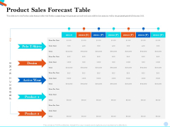 Pitch Presentation Raising Series C Funds Investment Company Product Sales Forecast Table Rules PDF