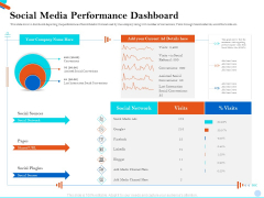 Pitch Presentation Raising Series C Funds Investment Company Social Media Performance Dashboard Themes PDF