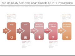 Plan Do Study Act Cycle Chart Sample Of Ppt Presentation