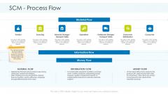 Planning And Predicting Of Logistics Management SCM Process Flow Brochure PDF