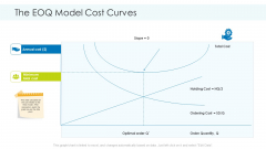 Planning And Predicting Of Logistics Management The EOQ Model Cost Curves Brochure PDF