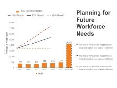 Planning For Future Workforce Needs Ppt PowerPoint Presentation Outline Smartart