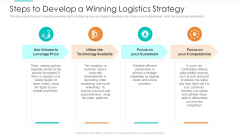 Planning Logistic Technique Superior Supply Chain Execution Steps To Develop A Winning Logistics Strategy Rules PDF