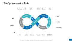 Platform Engineering PowerPoint Template Slides Devops Automation Tools Guidelines PDF