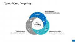 Platform Engineering PowerPoint Template Slides Types Of Cloud Computing Ideas PDF