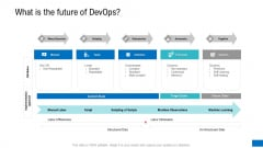 Platform Engineering PowerPoint Template Slides What Is The Future Of Devops Demonstration PDF